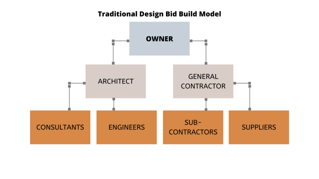 traditional design bid build