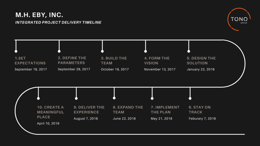 Integrated Project Delivery Timeline