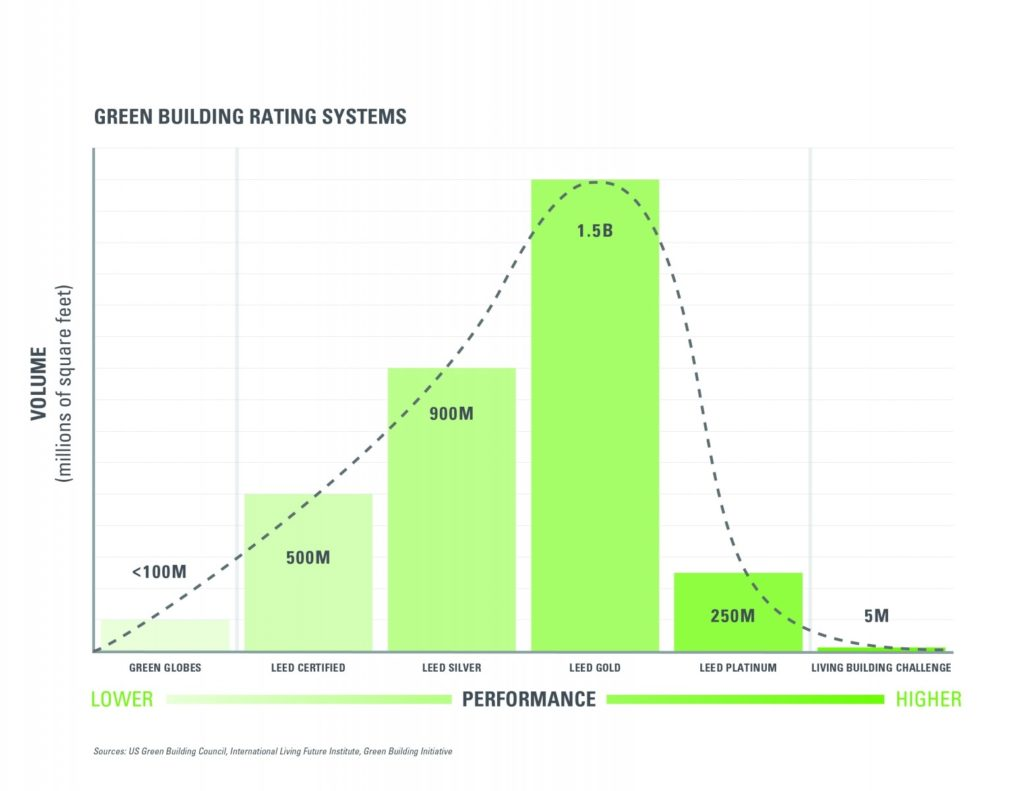 green building rating systems - square feet certified